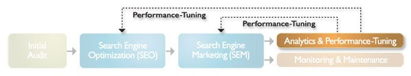 Our Process - Performance Tuning