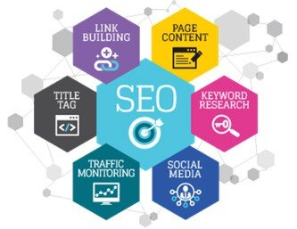 Elements of SEO